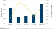 Williams-Sonoma's Fourth-Quarter EPS Beat Analysts' Estimate