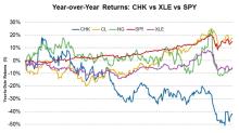Chesapeake Energy Stock: Good News or Bad News?
