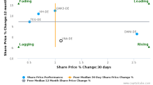 Vonovia SE breached its 50 day moving average in a Bearish Manner : VNA-DE : August 30, 2017