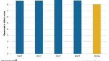 Sanofi's 1Q18: Revenue Expected to Fall