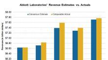 Abbott Laboratories: Solid Sales in Its Business Segments in Q2