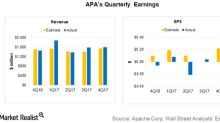 Apache Reported Upbeat 4Q17 Revenues and Earnings