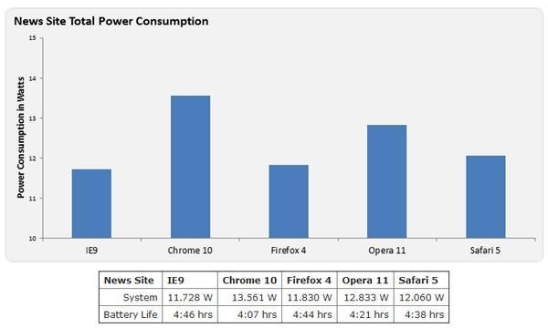 IE9 is the most energy-efficient modern browser, according to Microsoft's own testing