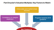 What Could Affect FCAU's Valuation Multiples in 2Q18?