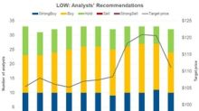 "Lowe's: Analysts Favor ""Buy"" Rating"