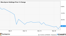 Why Blue Apron Holdings, Inc. Stock Plunged 28% in March