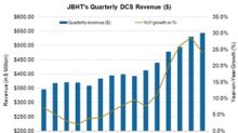 Analyzing J.B. Hunt's Dedicated Contract Services Segment