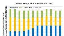Analyst Recommendations for Boston Scientific and Peers in June