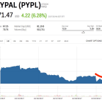 PayPal is spiking after a solid earnings beat (PYPL)