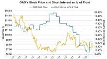 Short Interest Trends in Oasis Petroleum Stock