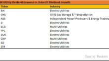 The Top S&P 500 Utility Dividend Growers