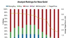 Why New Gold Bulls Have Gone Extinct