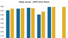 Industrial Demand, Diversified Tenants to Aid Realty Income's Q2