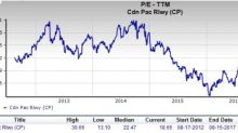 Is Canadian Pacific (CP) a Great Stock for Value Investors?