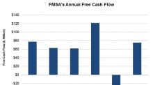 Why FMSA's Free Cash Flow Improved in 2017