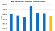 Why RPM's Consumer Earnings Margins Narrowed