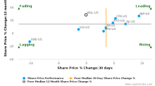 WGL Holdings, Inc. breached its 50 day moving average in a Bearish Manner : WGL-US : August 16, 2017