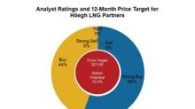 Analysts' Recommendations for Höegh LNG Partners