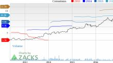 CR Bard (BCR) Hits a 52-Week High: What's Driving the Stock?