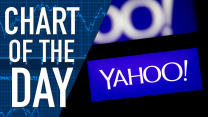 Is Selling to Alibaba's Yahoo!'s Best Bet? Chart of the Day