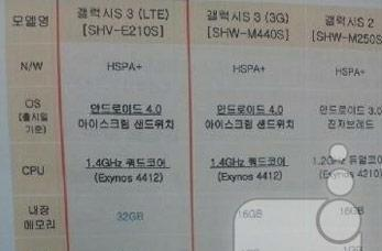 Samsung Galaxy S III on SK Telecom mixes 2GB of RAM and quad-core, importers break out credit cards