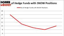 Should You Buy Intrawest Resorts Holdings Inc (SNOW)?