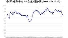 10月CCI調查 投資股票信心續創低 就業指標也創10年半低點