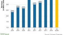 Devon Energy's Revenue Expectations for Q2 2018