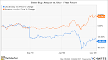Better Buy: Amazon vs. Ulta