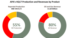 Apache's 4Q17 Production and Guidance for 2018
