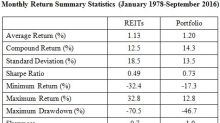 Swedroe: REITs Aren't Special