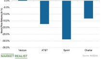 Charter Communications' Year-over-Year Stock Performance