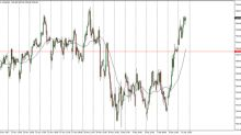 FTSE 100 Price Forecast December 12, 2017, Technical Analysis