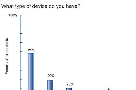 iPhone and iPad are preferred by physicians says survey