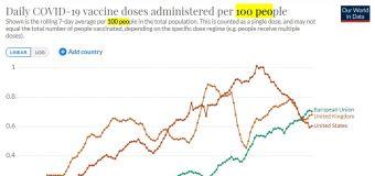 La Unión Europea ya vacuna más rápido que Reino Unido y EE.UU.