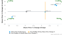 Israel Corp. Ltd. breached its 50 day moving average in a Bearish Manner : ILCO-IL : March 15, 2017