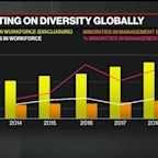 Less Than 6% of Companies Disclose Data on Racial Diversity