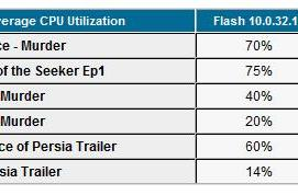 Adobe's Flash Player 10.1 beta GPU acceleration tested, documented