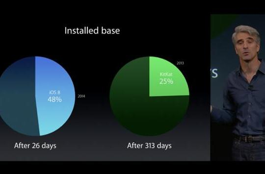 Apple reminds us how much less fragmented iOS is, digs at Android