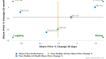 Richmont Mines, Inc. breached its 50 day moving average in a Bearish Manner : RIC-US : August 18, 2017