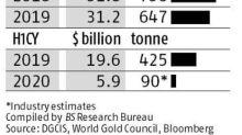 紙黃金推升金價創高 現貨黃金需求弱現不同光景