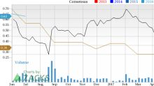 Increased Earnings Estimates Seen for Bottomline Technologies (EPAY): Can It Move Higher?