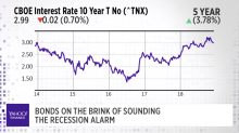 Bonds on the brink of sounding  the recession alarm