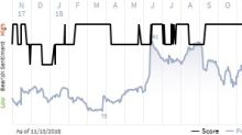 See what the IHS Markit Score report has to say about RH.