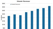 How Did Orkambi Perform in 4Q17 and 2017?