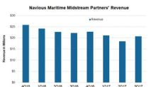 Navios Maritime Midstream Partners' Revenue Could Fall 7%