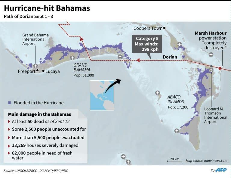 Graphic on the main damage to the Bahamas by Hurricane Dorian, September 1-3 (AFP Photo/John SAEKI)
