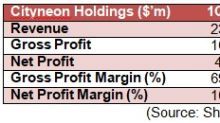 SI Research: Cityneon Holdings – Riding On Strong Entertainment Demand