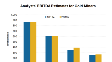 What Analysts Expect for Gold Miners' Earnings in 2019