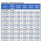 AMD Stock Runs Red Hot, Extends Crazy Win Streak